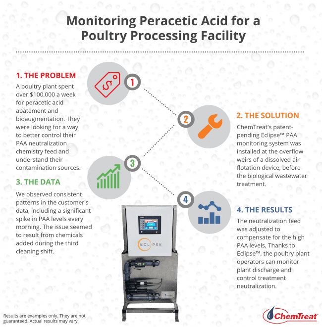 Monitoring Peracetic Acid for a Poultry Processing Facility