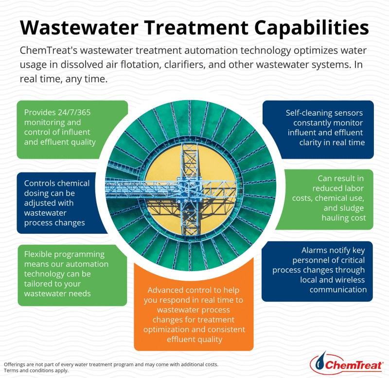 Wastewater Treatment Capabilities